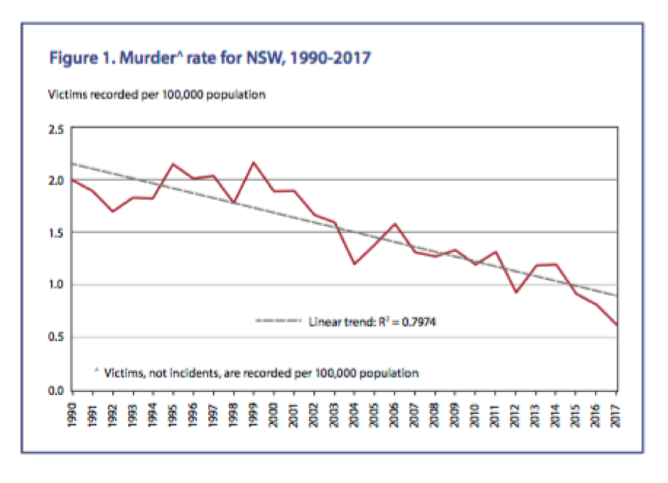 Murder rates in NSW