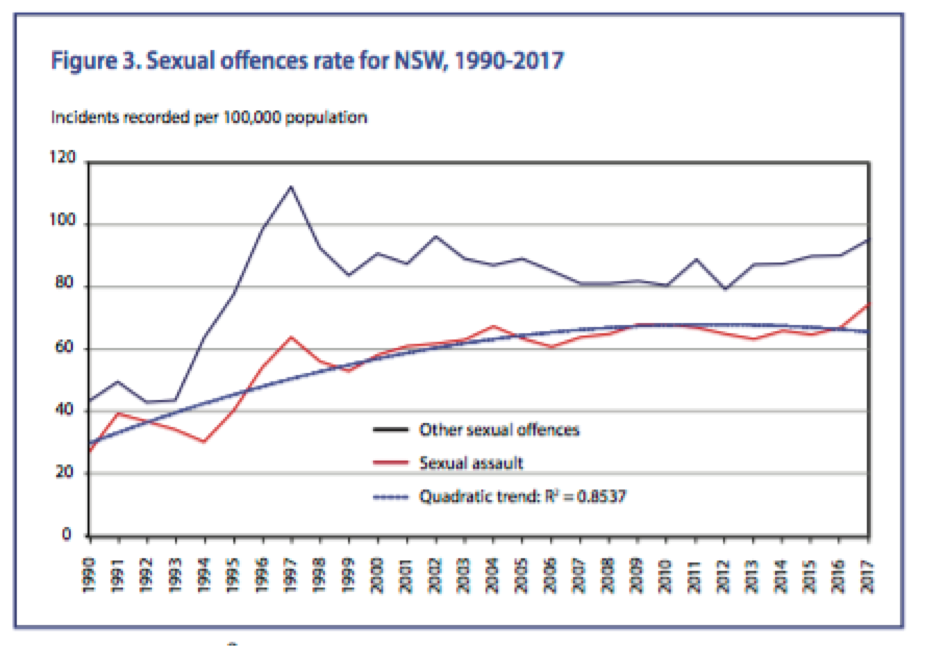 Sexual Offence Rates